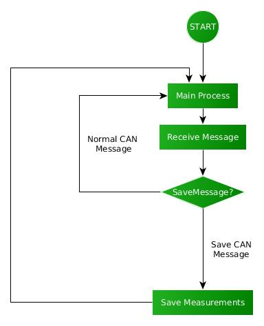 Coco - How to measure code coverage on embedded systems via