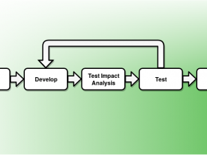Test Impact Analysis