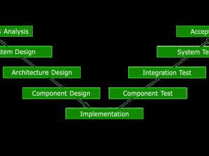 The V-Model in Software Testing