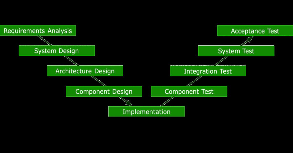 V-Model in Software Testing