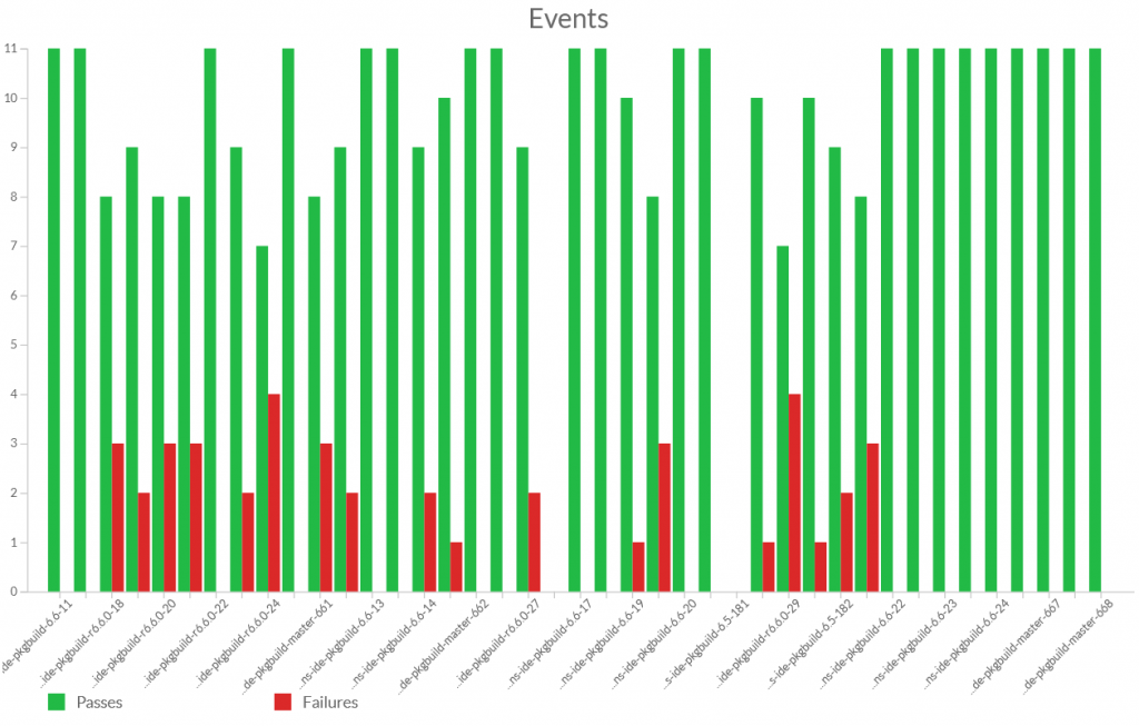 Stacked and clustered graphs new to Test Center 1.1.