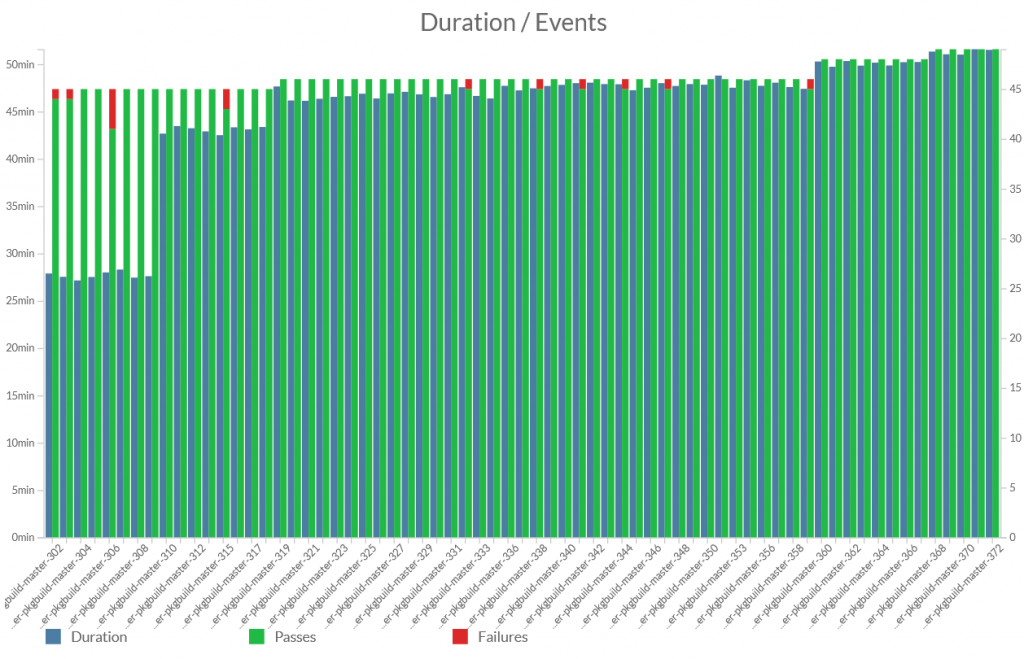 Test Center Test Duration Graph.