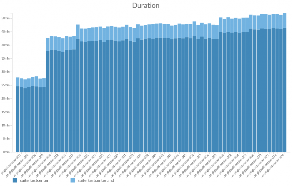 Overall execution time graph.